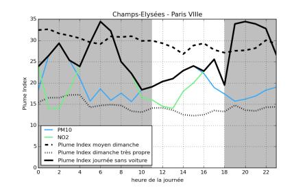 Journée Sans Voitures_Champs Elysées